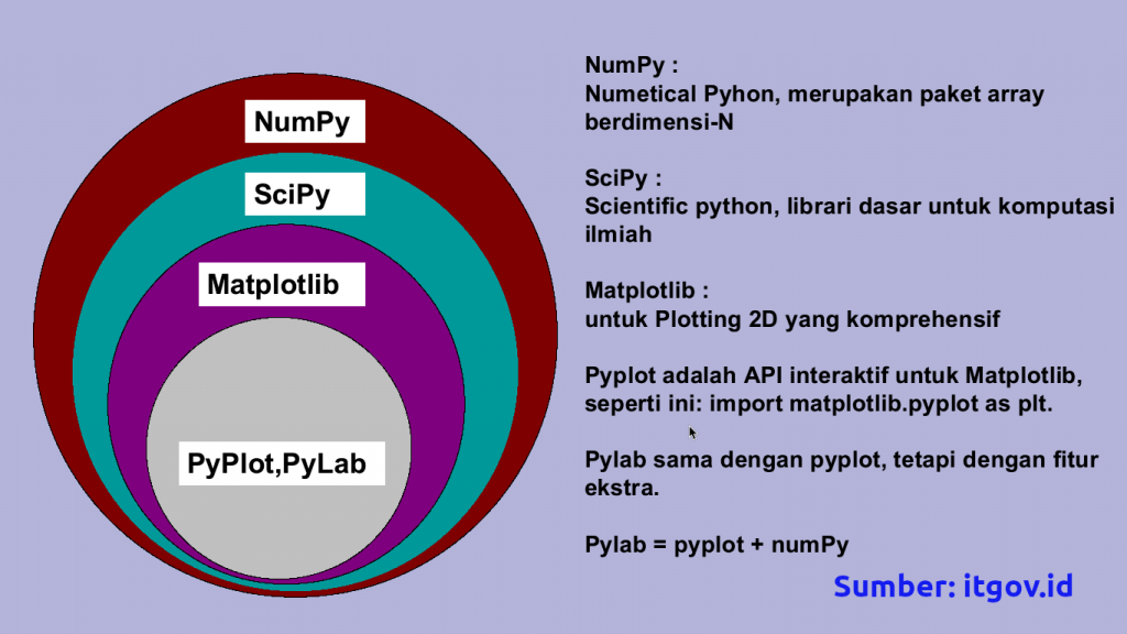 scipy numpy-plylab-3200210