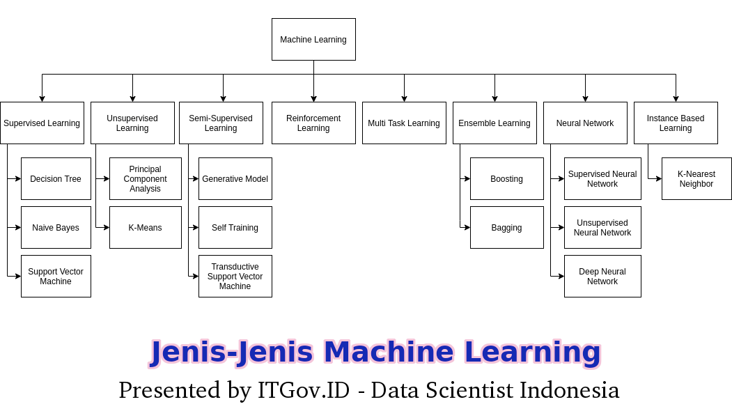 jenis machine learning 7362259