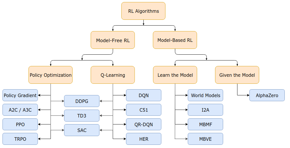 Reinforcement Learning Algorithm