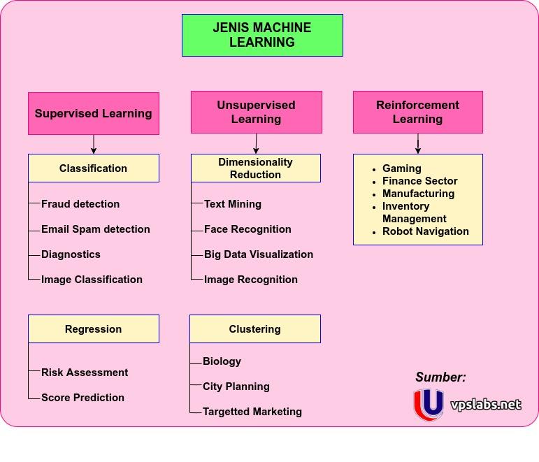 Contoh Aplikasi Machine Learning