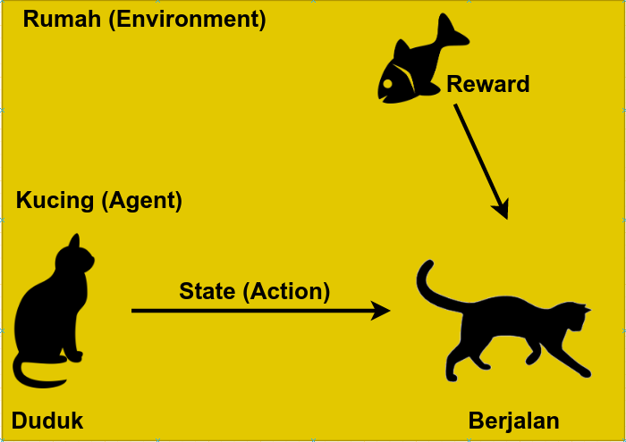 Reinforcement Learning Explained