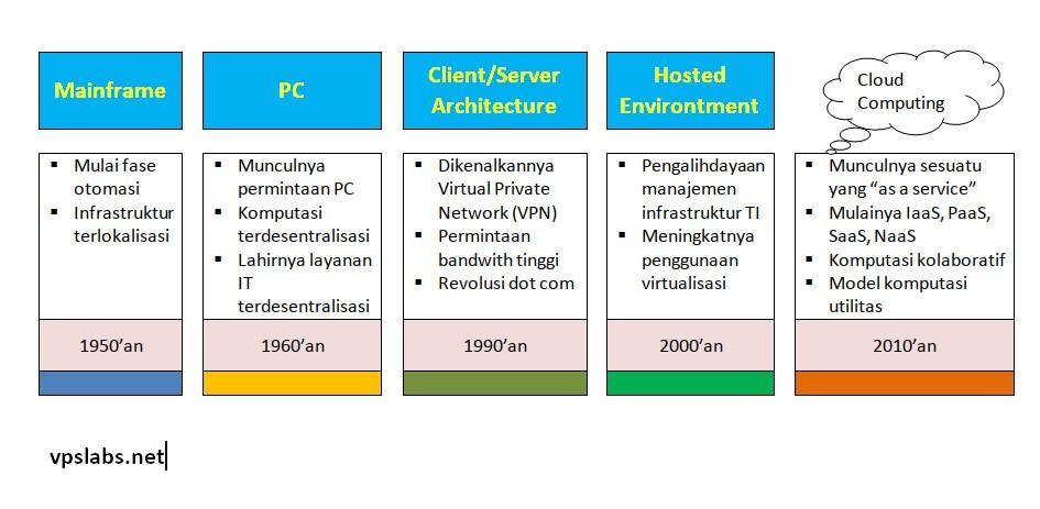 Sejarah cloud computing